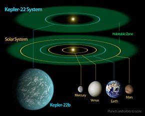 290px-Kepler-22b_System_Diagram